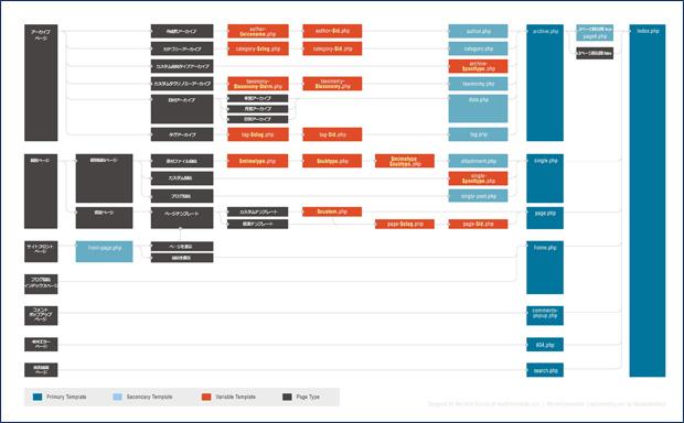 テンプレート階層 - WordPress Codex 日本語版