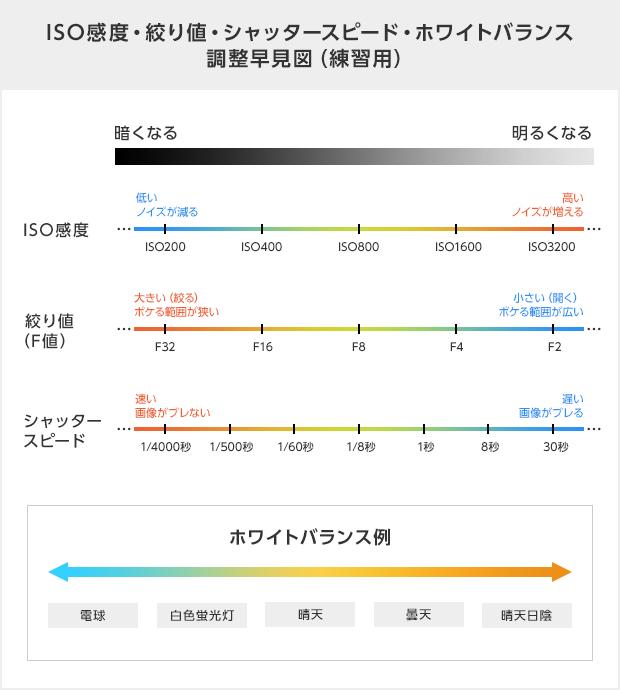ISO感度・絞り値・シャッタースピード・ホワイトバランス調整早見図(練習用)