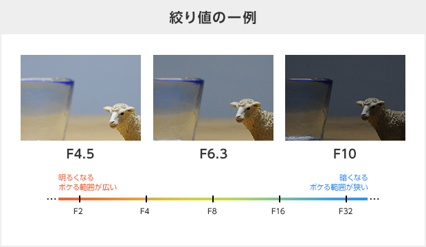 絞り値説明画像