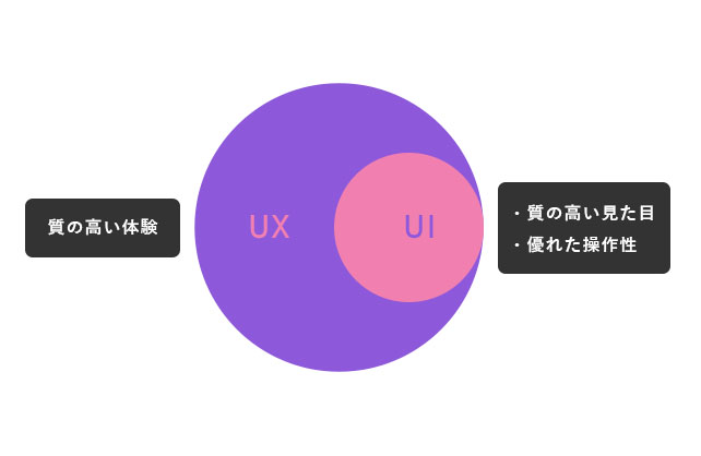 だから重要!UIとUXの関係性