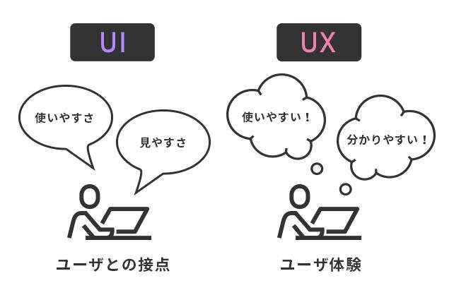 似てるけど違う?UIとUXについて